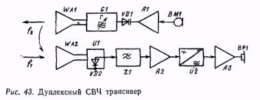 4.структурные схемы ЧМ и фм трансиверов УКВ диапазона.